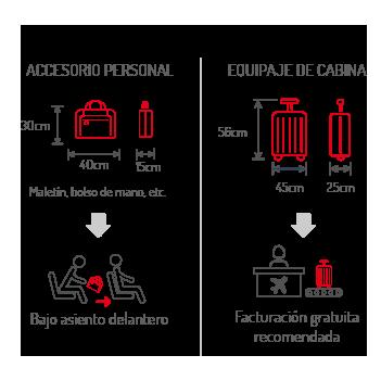 Equipajes A Bordo Iberia Express